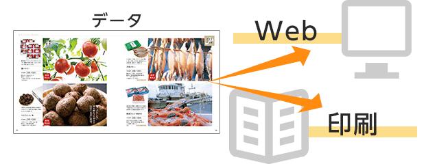 カタログ製作は印刷版とWEB版で相乗効果を狙う