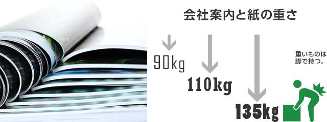 会社案内作成と用紙の重さ